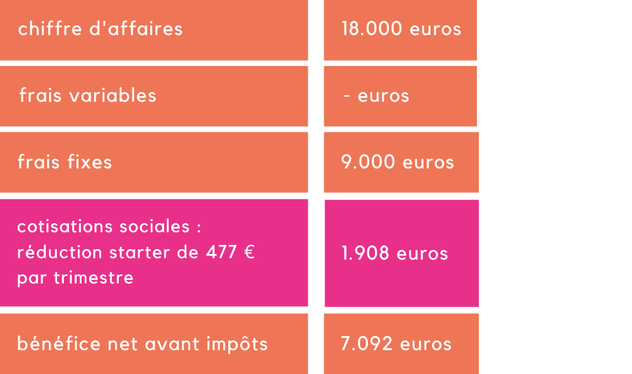 Tableau 4 - Exemple Younes